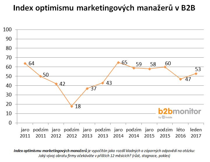 index optimismu