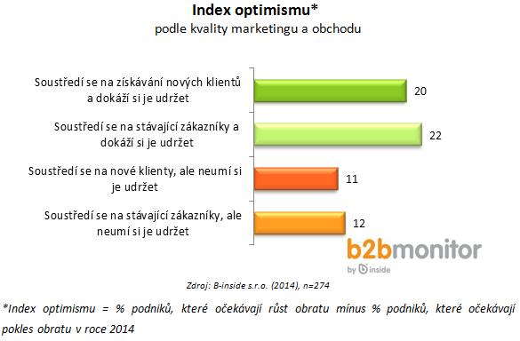 Optimismus a mkt