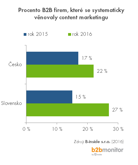 content-marketing-2016-1a