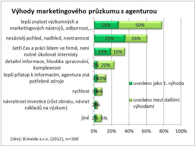 Výhody marketingového průzkumu s agenturou