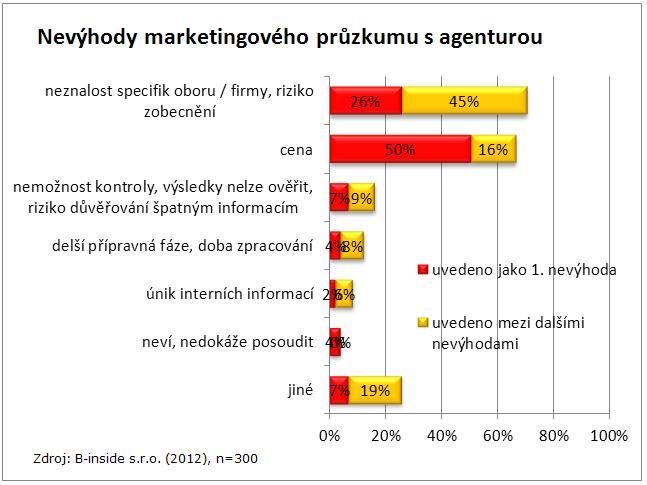 Nevýhody marketingového průzkumu s agenturou