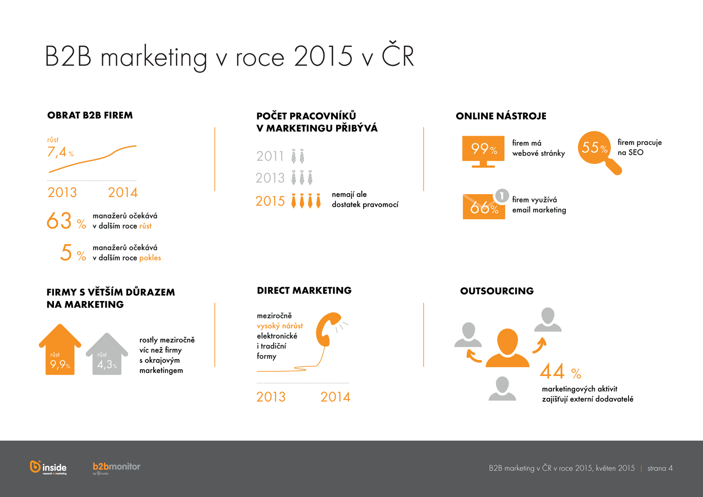 Infografika B2B monitor 2015