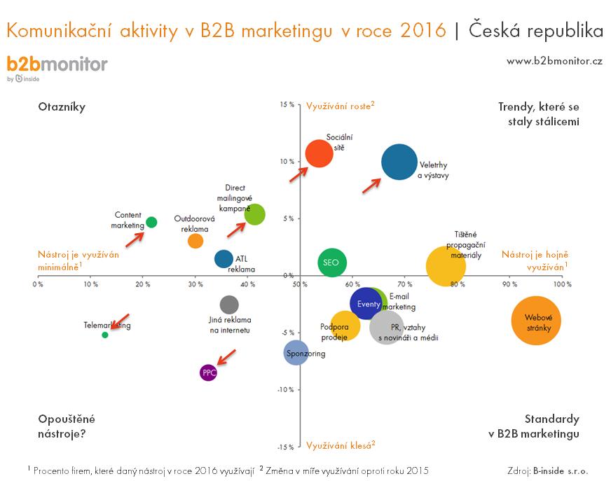 Marketingové aktivity v B2B v ČR