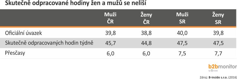muzi-a-zeny6a